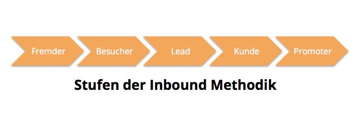 FVM_Inbound_Methodik_Verlauf